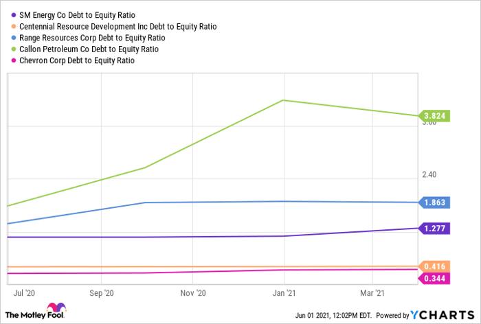 SME debt-to-equity ratio graph