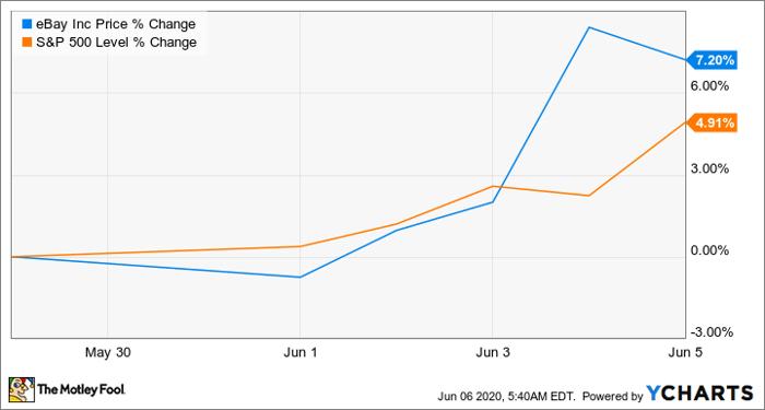 Why Ebay Stock Climbed 14 3 Last Month Nasdaq