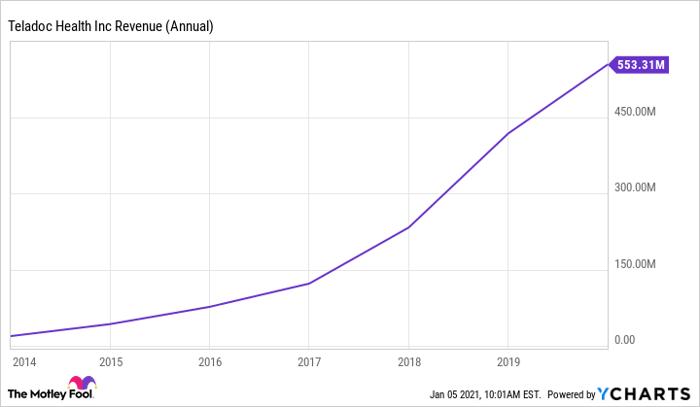 TDOC Revenue (Annual) Chart