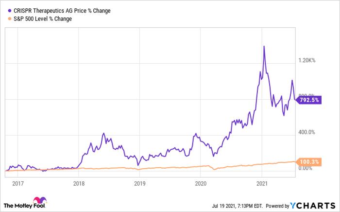 CRSP Chart