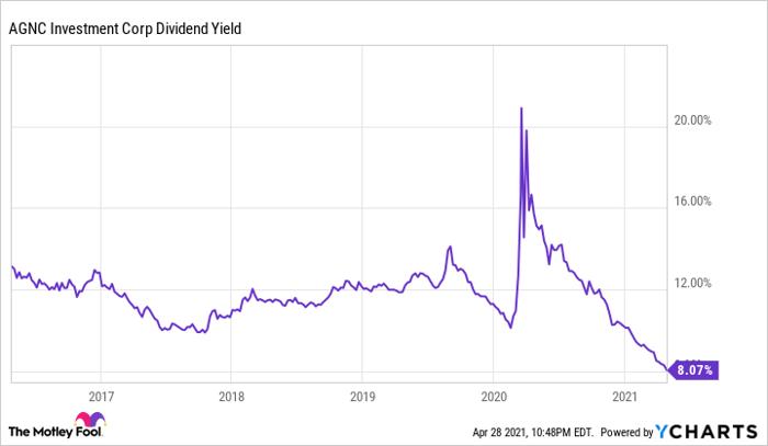 Graphique de rendement des dividendes AGNC