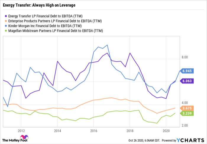 ET Financial Debt to EBITDA (TTM) Chart