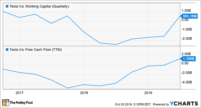 TSLA Working Capital (Quarterly) Chart