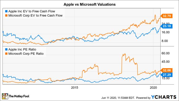 蘋果的企業價值對自由現金流比率圖