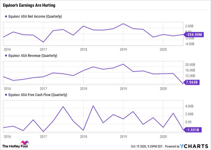 EQNR Net Income (Quarterly) Chart