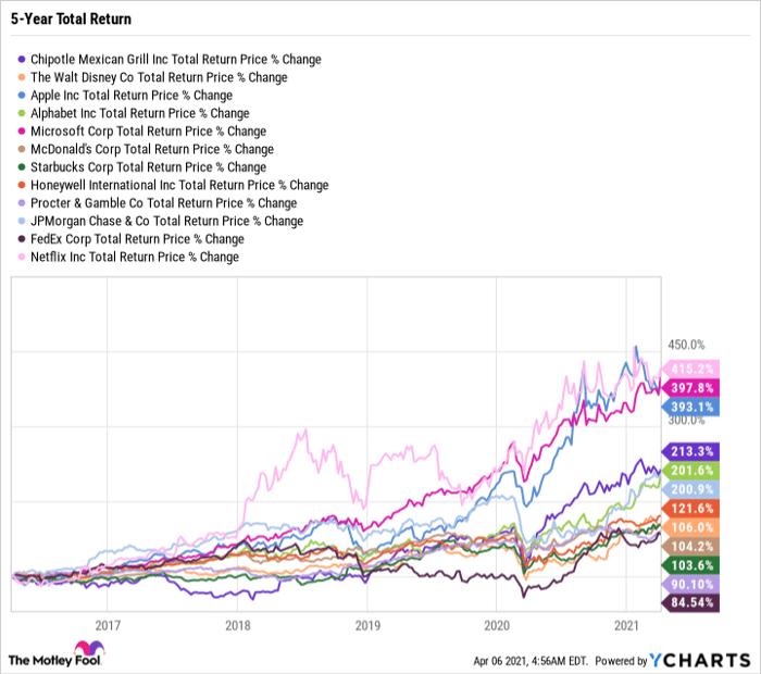 CMG Total Return Price Chart