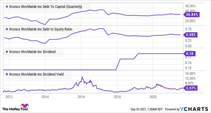KRO Debt To Capital (Quarterly) Chart