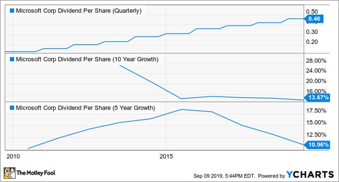 MSFT Dividend Per Share (Quarterly) Chart