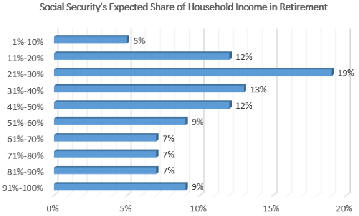 Baby Boomers' Social Security Woes Summed Up in 1 Chart ...