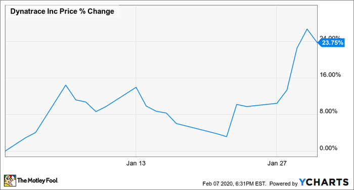 Why Dynatrace Stock Jumped 23.8% in January | The Motley Fool