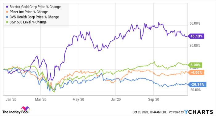3 Dirt-Cheap Dividend Stocks to Buy Today | Nasdaq