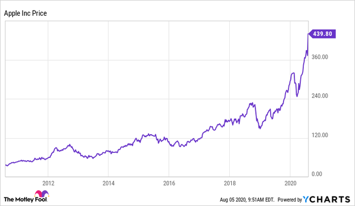 Apple Announced a Stock Split. What Happens to My Opt - Ticker Tape