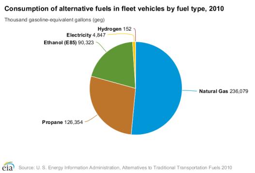 Altfuels