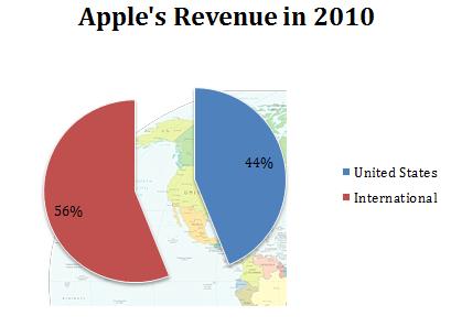 http://g.foolcdn.com/img/editorial/Apple2010.PNG