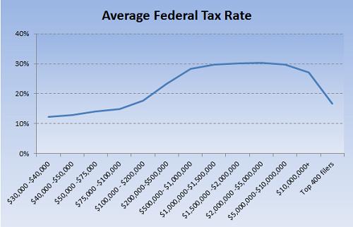 Buffett Tax