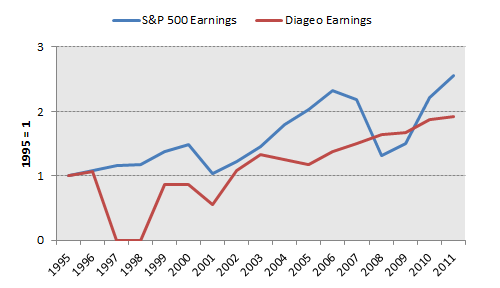 Dgeearnings