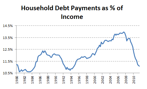 Debtpayments