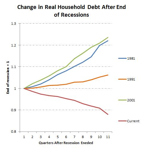 Debtrecessions