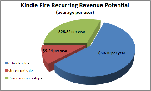 Fireprofits