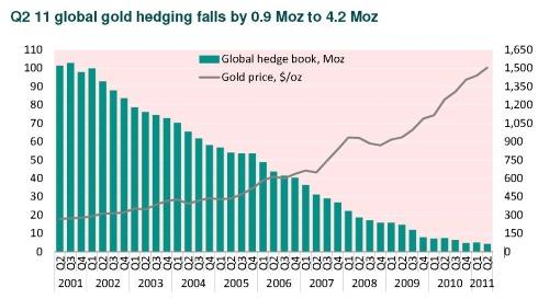 Globalgoldhedges