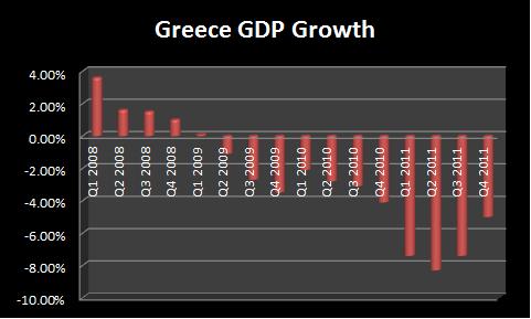 Greecegdp