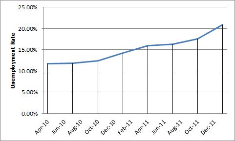 Greeceunemployment
