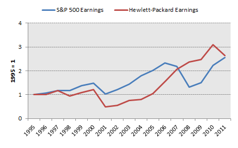 Hpqearnings