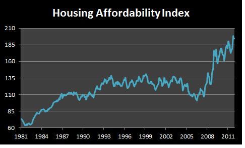 Housingafford