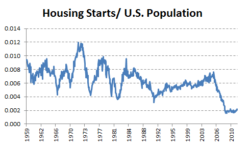 Housingpopulation