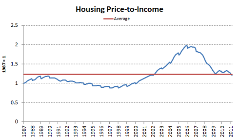 Housingpriceincomejune