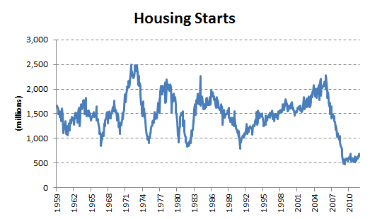 Housingstarts