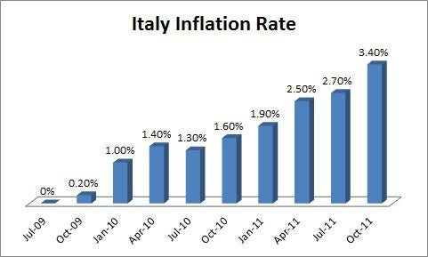 Inflationitaly