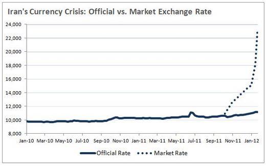 Irancurrency