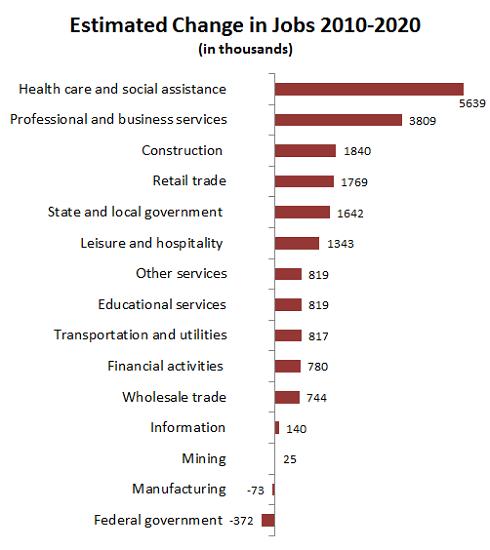 Jobsindustries