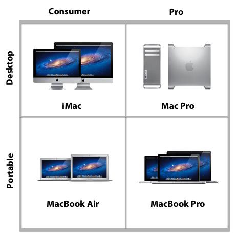 Mac Grid