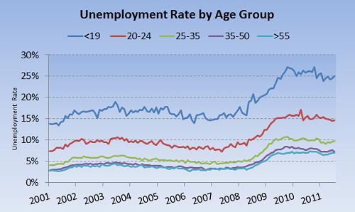 Morganunemploymentage