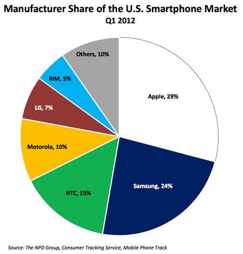 Npd Telecom Fact Sheet  Ces