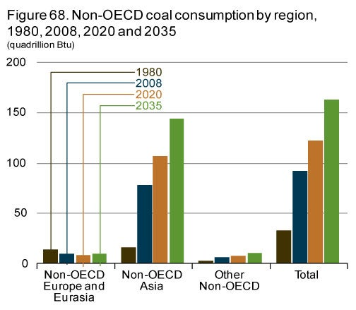 Nonoecdcoalconsumption