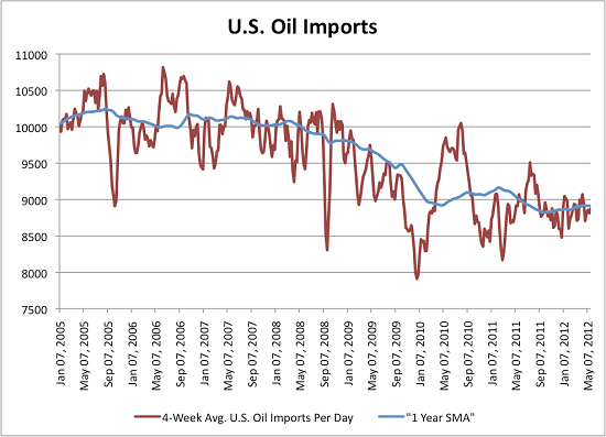 Oilimports