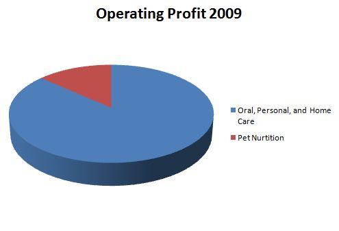 Operatingprofit