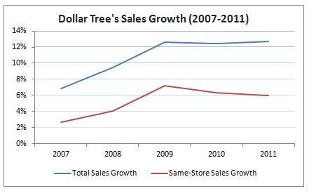 Salesgrowth