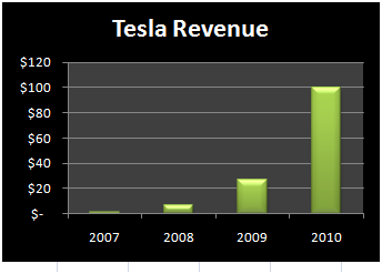 Teslarevenue