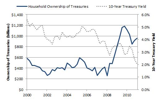Treasuryhouseholds