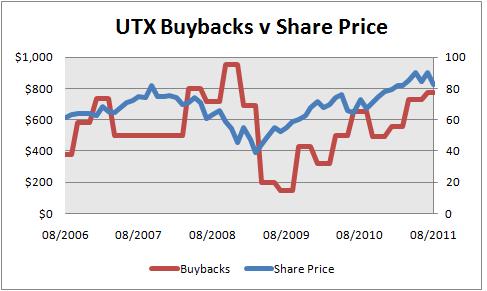 Utxbuyback