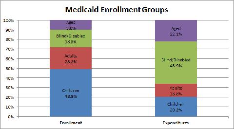 Wpt Medicaidenrollment