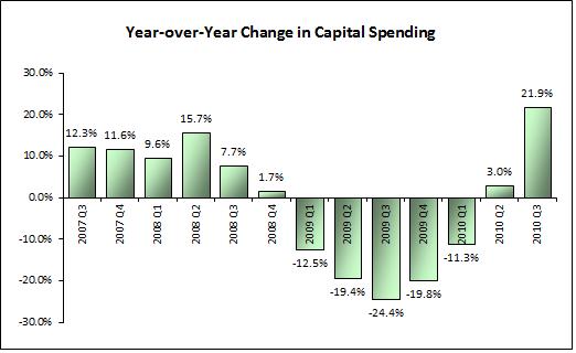 Capitalspending