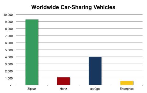 Why Zipcar S Dominating Car Sharing Aol Finance