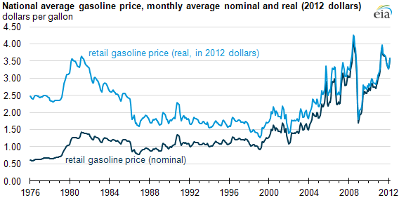 Gas prices since 1976