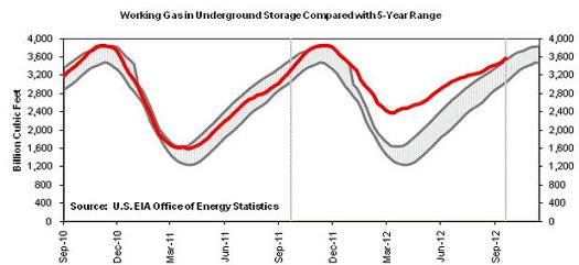 Gasstorage
