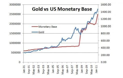 Goldvsmonetarybase